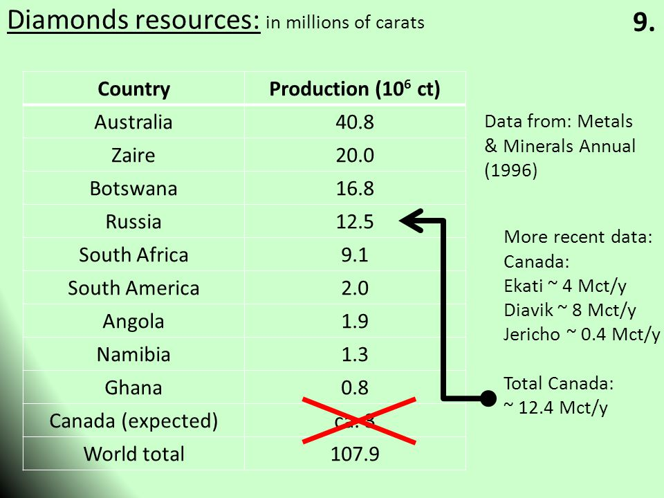Diamonds resources: in millions of carats CountryProduction (10 6 ct) Australia40.8 Zaire20.0 Botswana16.8 Russia12.5 South Africa9.1 South America2.0 Angola1.9 Namibia1.3 Ghana0.8 Canada (expected)ca.