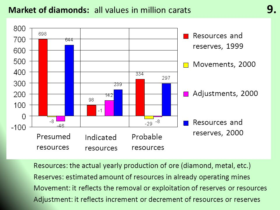 Resources: the actual yearly production of ore (diamond, metal, etc.) Reserves: estimated amount of resources in already operating mines Movement: it reflects the removal or exploitation of reserves or resources Adjustment: it reflects increment or decrement of resources or reserves 9.