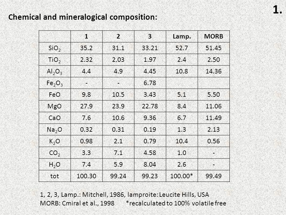 1. Chemical and mineralogical composition: 123Lamp.MORB SiO 2 35.231.133.2152.751.45 TiO 2 2.322.031.972.42.50 Al 2 O 3 4.44.94.4510.814.36 Fe 2 O 3 -
