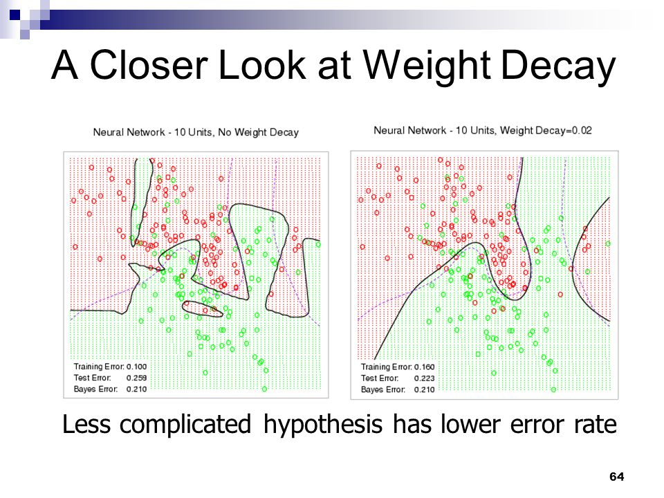 64 A Closer Look at Weight Decay Less complicated hypothesis has lower error rate