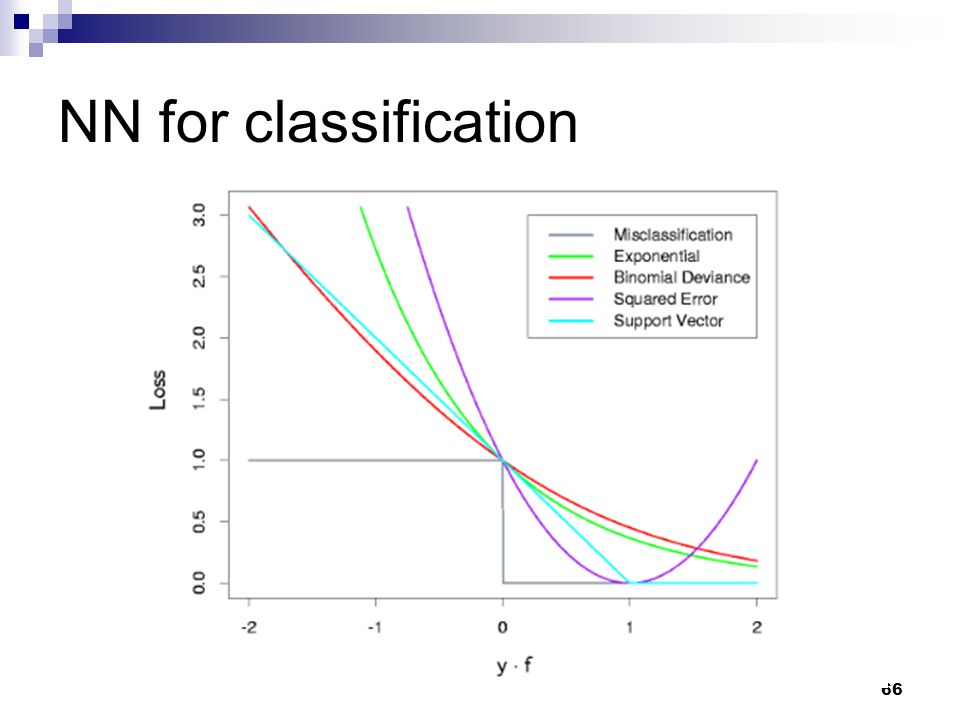 66 NN for classification