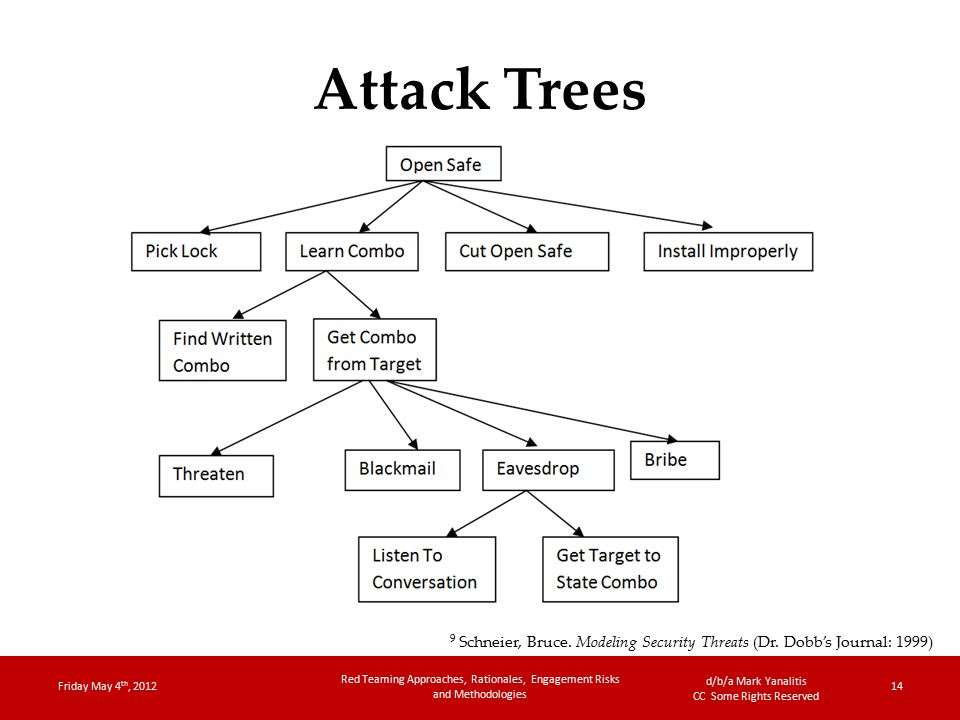 d/b/a Mark Yanalitis CC Some Rights Reserved Attack Trees Friday May 4 th, 2012 Red Teaming Approaches, Rationales, Engagement Risks and Methodologies 14 9 Schneier, Bruce.