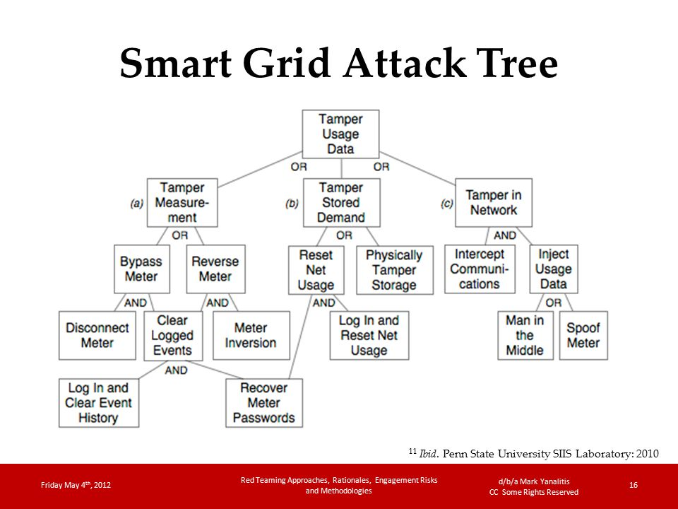 d/b/a Mark Yanalitis CC Some Rights Reserved Smart Grid Attack Tree Friday May 4 th, 2012 Red Teaming Approaches, Rationales, Engagement Risks and Methodologies 16 11 Ibid.