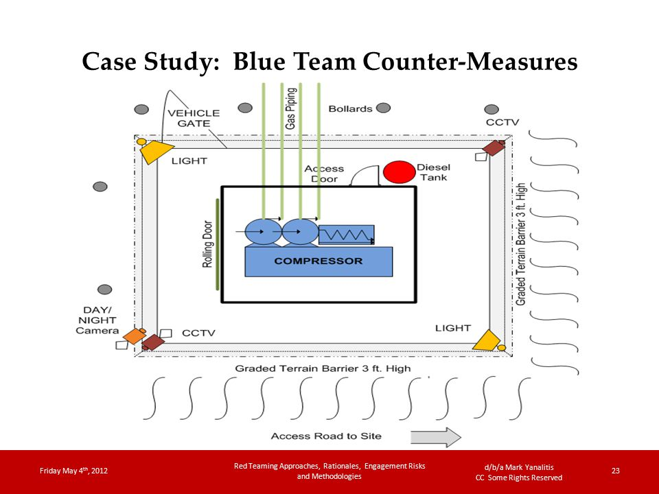 d/b/a Mark Yanalitis CC Some Rights Reserved Case Study: Blue Team Counter-Measures Friday May 4 th, 2012 Red Teaming Approaches, Rationales, Engagement Risks and Methodologies 23