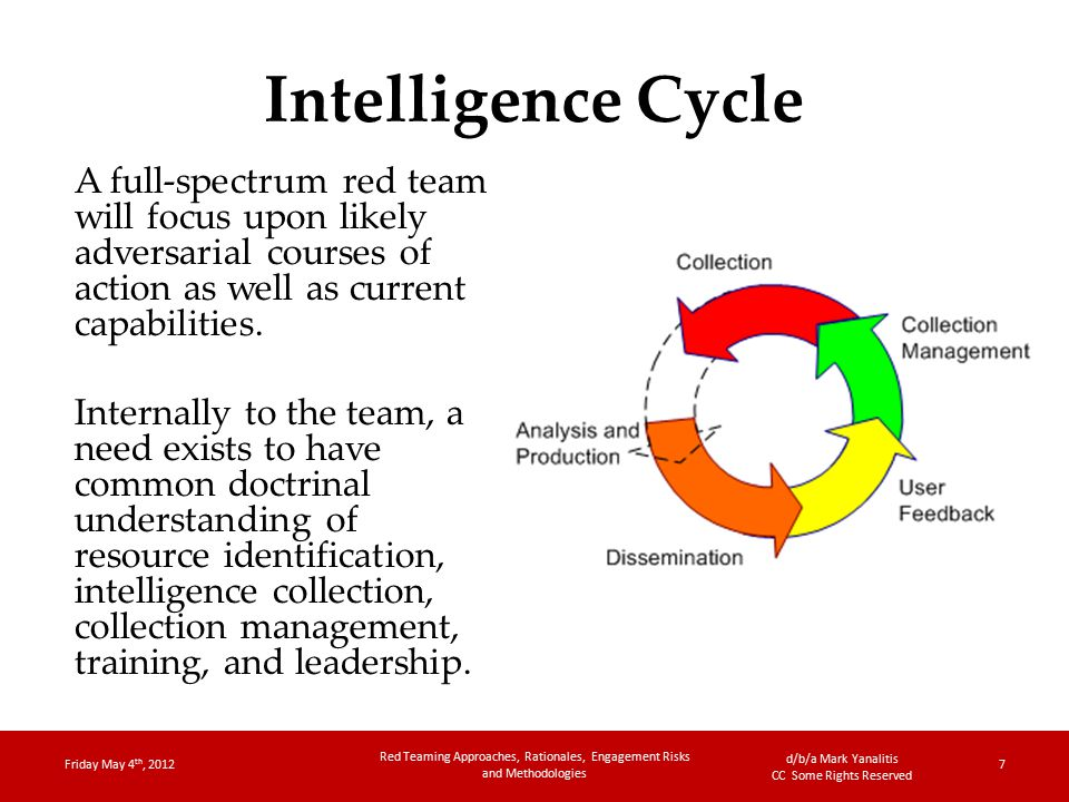 d/b/a Mark Yanalitis CC Some Rights Reserved Intelligence Cycle A full-spectrum red team will focus upon likely adversarial courses of action as well as current capabilities.