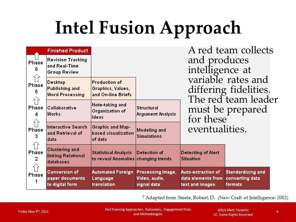 d/b/a Mark Yanalitis CC Some Rights Reserved Intel Fusion Approach Friday May 4 th, 2012 Red Teaming Approaches, Rationales, Engagement Risks and Methodologies 8 5 Adapted from Steele, Robert, D.
