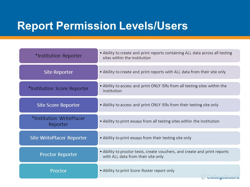 Report Permission Levels/Users Ability to create and print reports containing ALL data across all testing sites within the Institution *Institution Reporter Ability to create and print reports with ALL data from their site only Site Reporter Ability to access and print ONLY ISRs from all testing sites within the Institution *Institution Score Reporter Ability to access and print ONLY ISRs from their testing site only Site Score Reporter Ability to print essays from all testing sites within the Institution *Institution WritePlacer Reporter Ability to print essays from their testing site only Site WritePlacer Reporter Ability to proctor tests, create vouchers, and create and print reports with ALL data from their site only Proctor Reporter Ability to print Score Roster report only Proctor