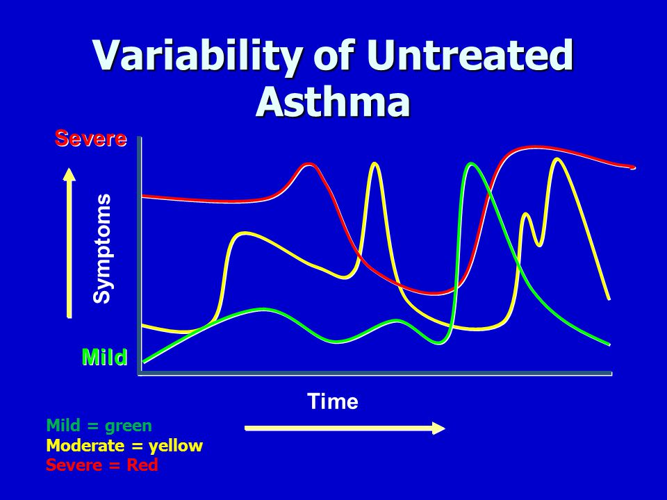 Variability of Untreated Asthma Time Symptoms Mild Severe Mild = green Moderate = yellow Severe = Red