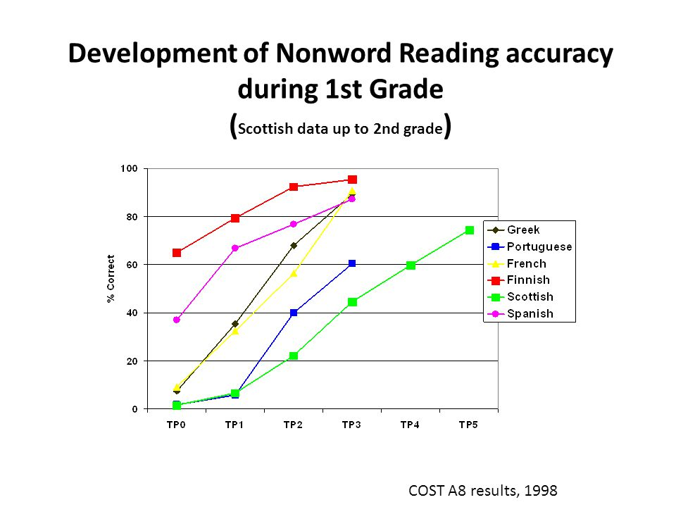 Development of Nonword Reading accuracy during 1st Grade ( Scottish data up to 2nd grade ) COST A8 results, 1998