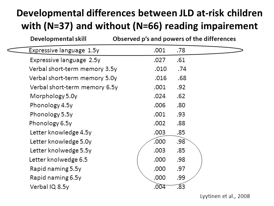 Developmental differences between JLD at-risk children with (N=37) and without (N=66) reading impairement Developmental skill Observed p's and powers