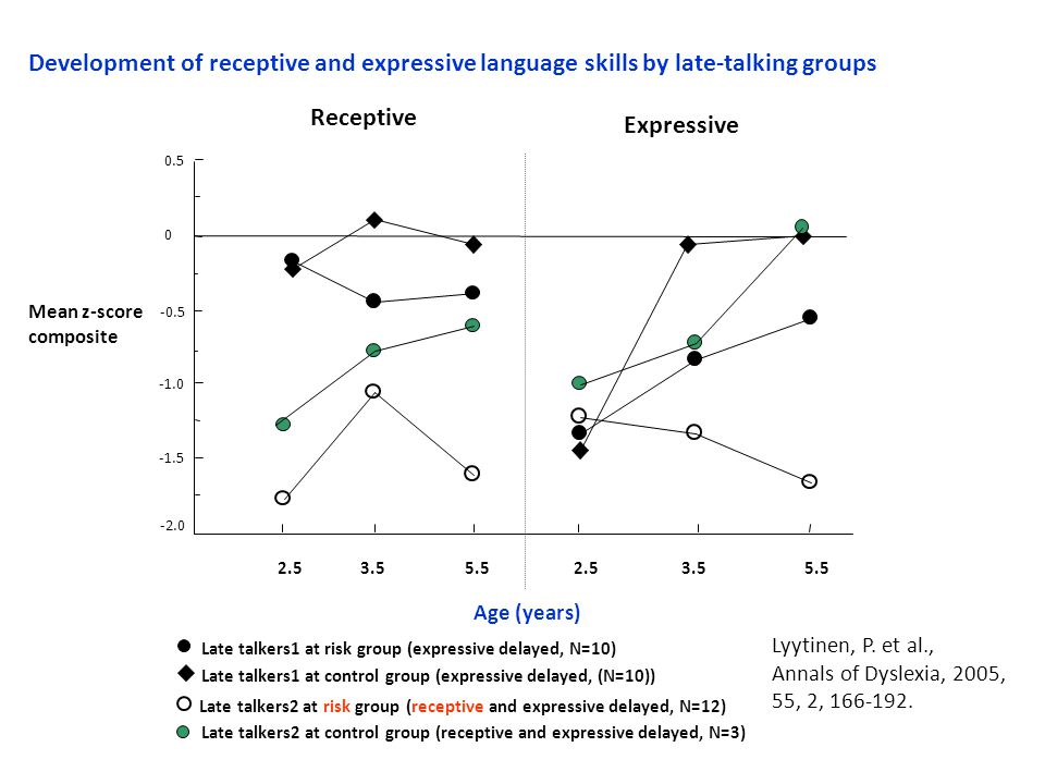 -2.0 -1.5 -0.5 0 0.5 Development of receptive and expressive language skills by late-talking groups 2.53.5 Mean z-score composite 2.55.5 Late talkers2