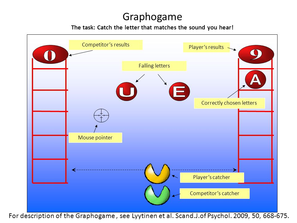 Graphogame The task: Catch the letter that matches the sound you hear! Competitor's catcher Player's catcher Falling letters Correctly chosen letters