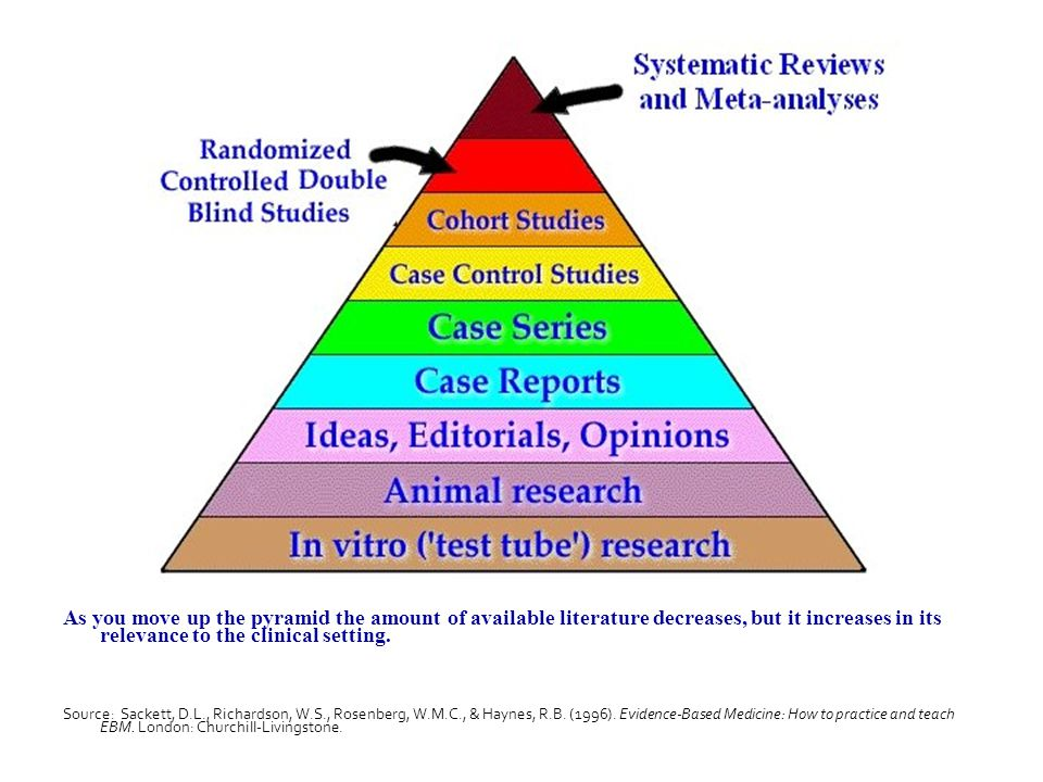 As you move up the pyramid the amount of available literature decreases, but it increases in its relevance to the clinical setting.