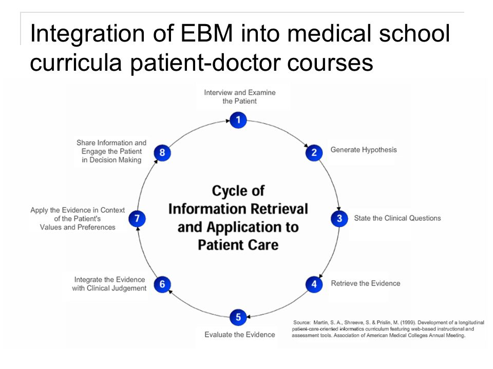 Key developments that streamlined the practice of EBM Advances in ease of accessing and understanding information Development of preprocessed (preappraised) tools Improvements in search interfaces to MEDLINE Collaboration between EBM Working Group and National Library of Medicine in development of hedges, clinical queries tool, that filters search results to specific study types and levels of evidence Dissemination of systematic reviews of primary studies and growth of the Cochrane Collaboration