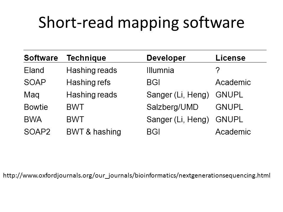 Short-read mapping software SoftwareTechniqueDeveloperLicense ElandHashing readsIllumnia.