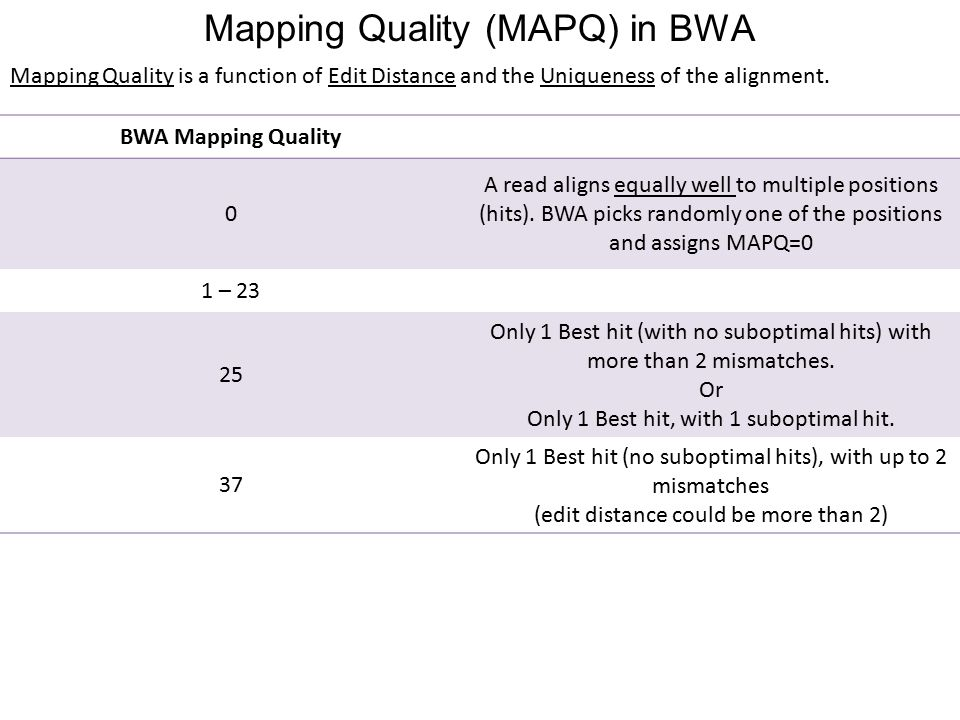 Mapping Quality (MAPQ) in BWA BWA Mapping Quality 0 A read aligns equally well to multiple positions (hits).