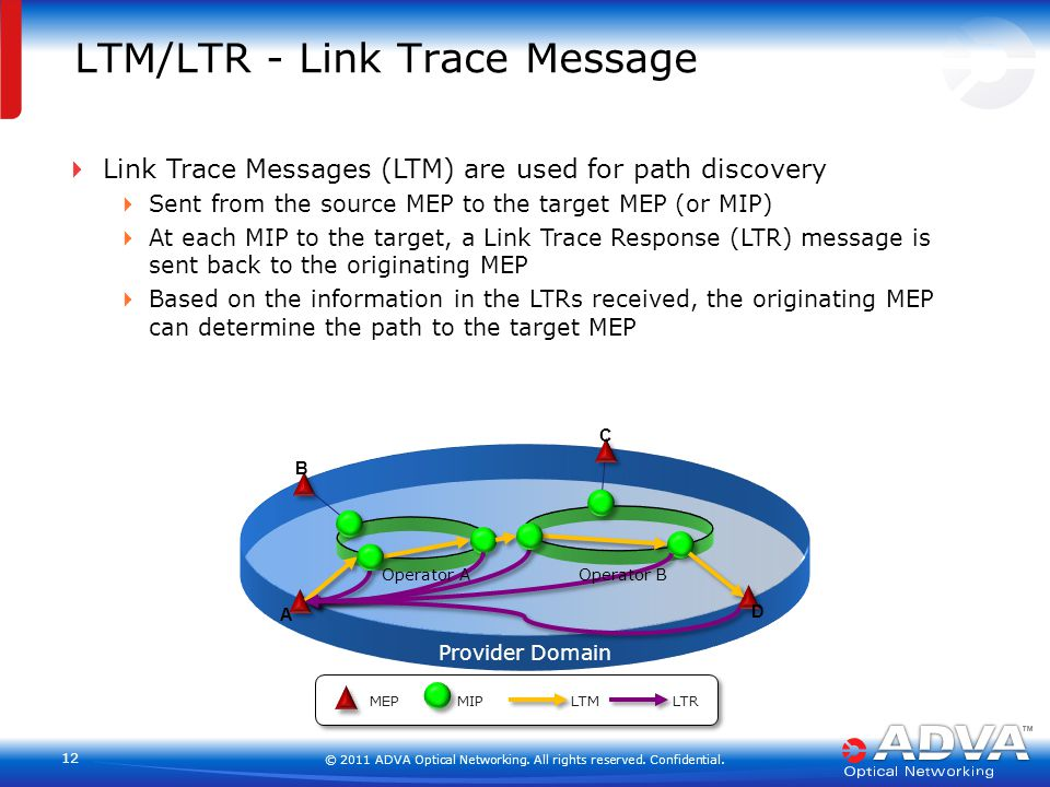 © 2011 ADVA Optical Networking. All rights reserved. Confidential. 12 LTM/LTR - Link Trace Message  Link Trace Messages (LTM) are used for path disco