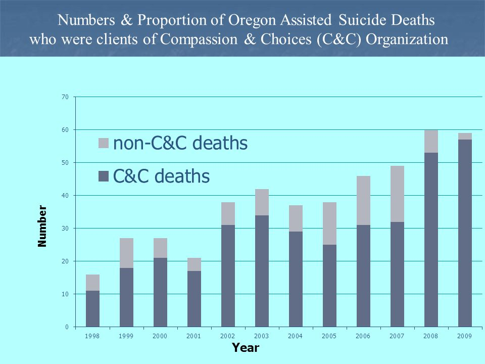 Numbers & Proportion of Oregon Assisted Suicide Deaths who were clients of Compassion & Choices (C&C) Organization