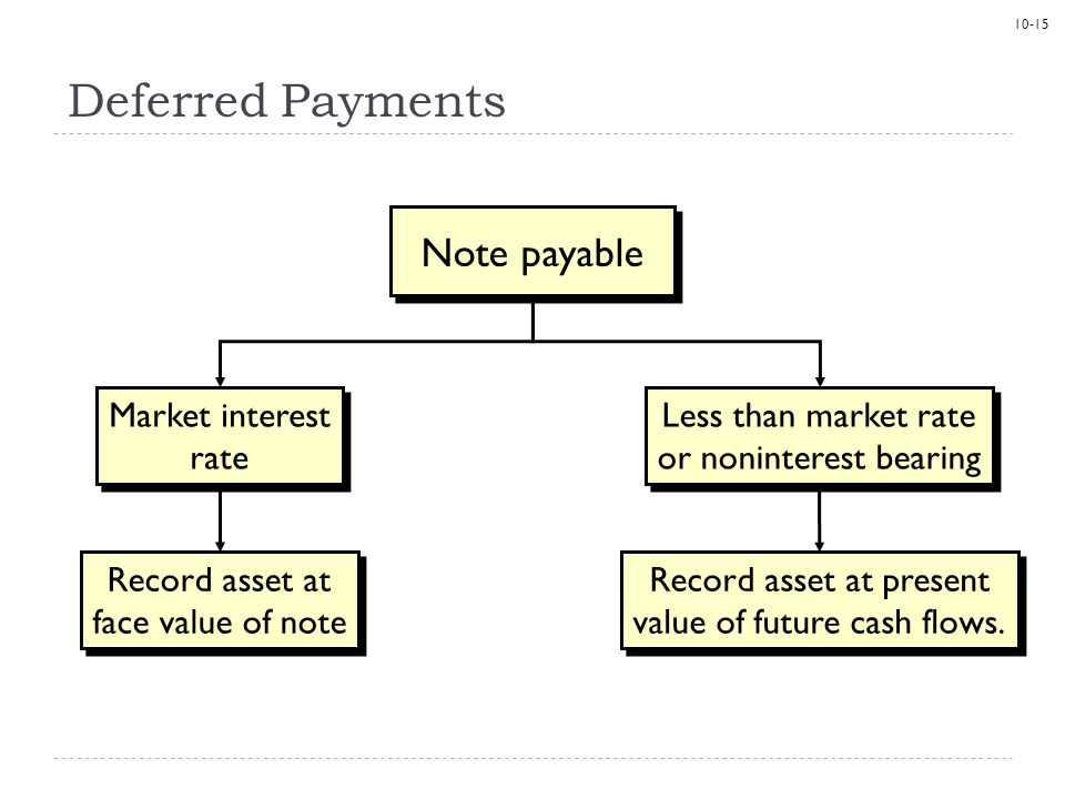 10-15 Deferred Payments Note payable Market interest rate Record asset at face value of note Less than market rate or noninterest bearing Record asset at present value of future cash flows.