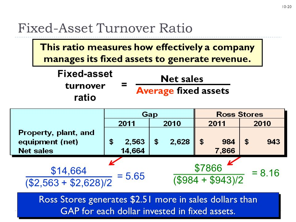 10-20 Fixed-Asset Turnover Ratio This ratio measures how effectively a company manages its fixed assets to generate revenue.