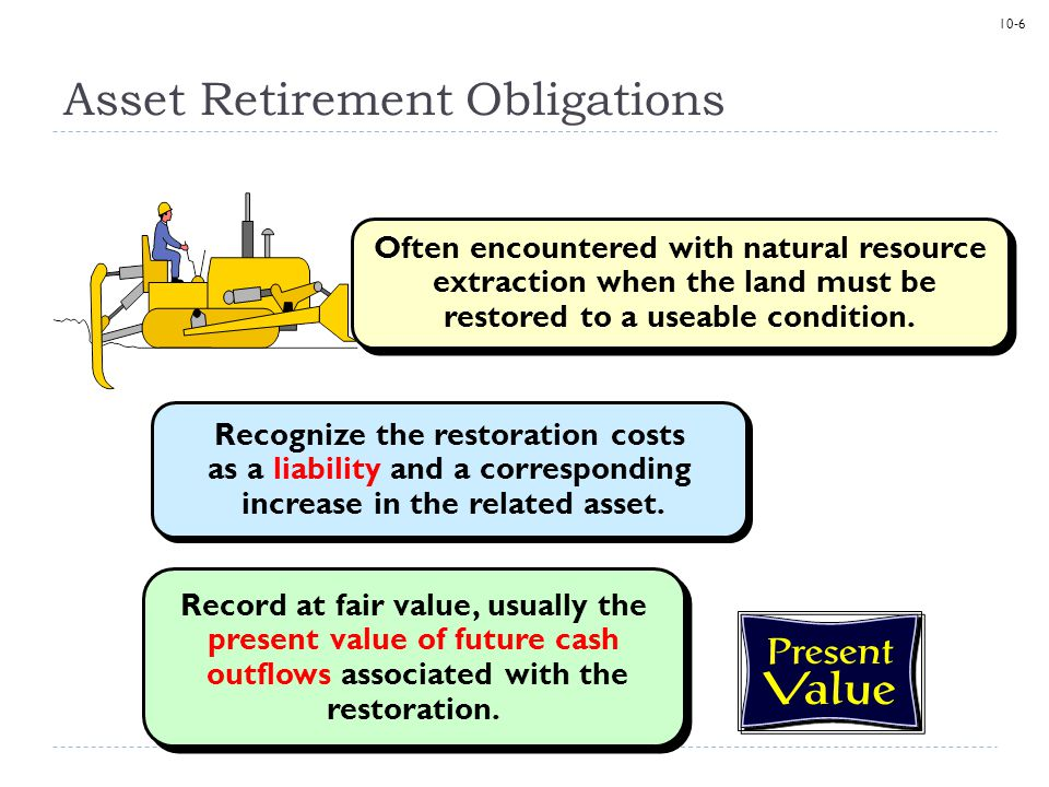 10-6 Asset Retirement Obligations Recognize the restoration costs as a liability and a corresponding increase in the related asset.