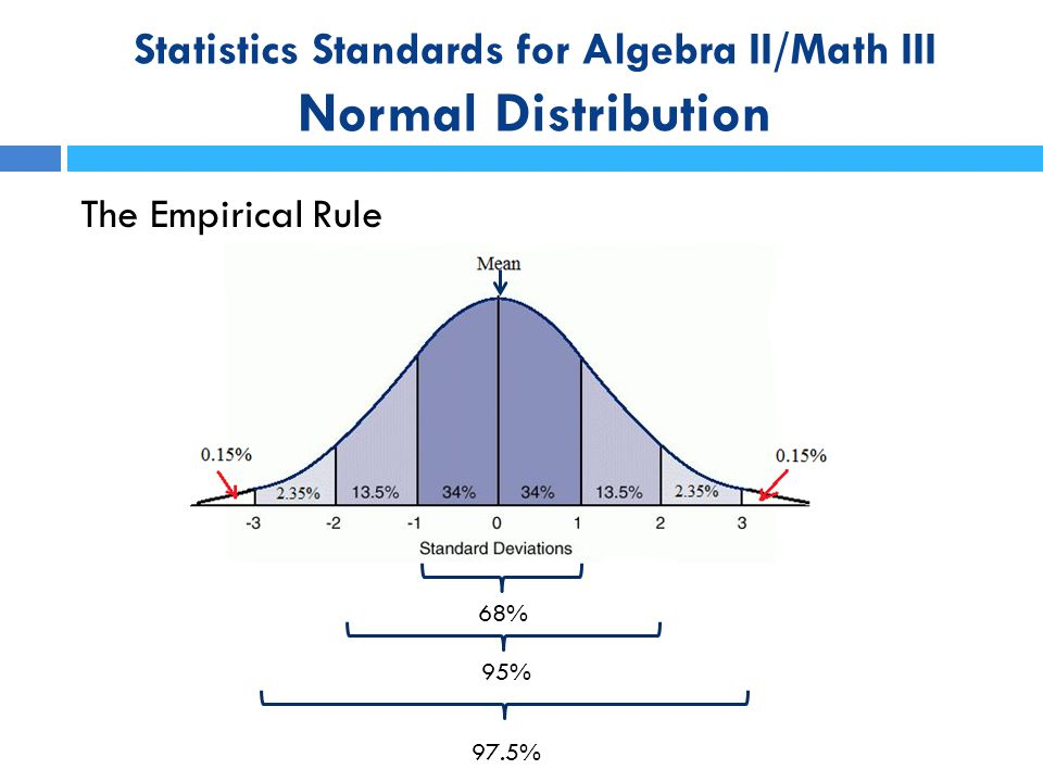 Statistics Standards for Algebra II/Math III Normal Distribution Example: The ACT is normally distributed with a mean of 21 and a standard deviation of 5.