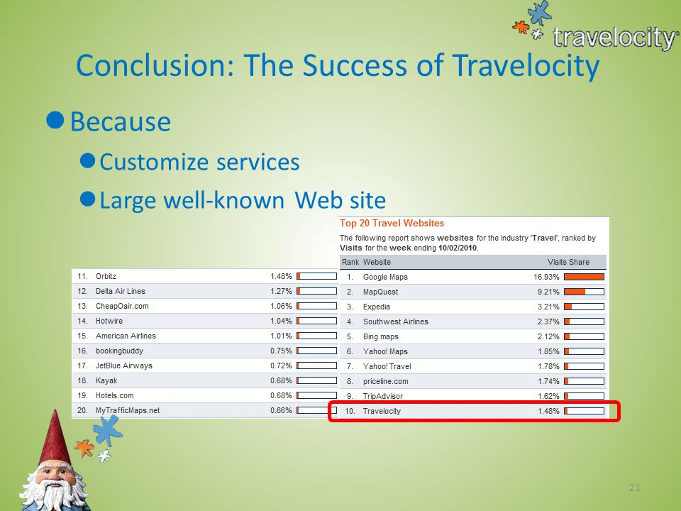 21 Conclusion: The Success of Travelocity Because Customize services Large well-known Web site
