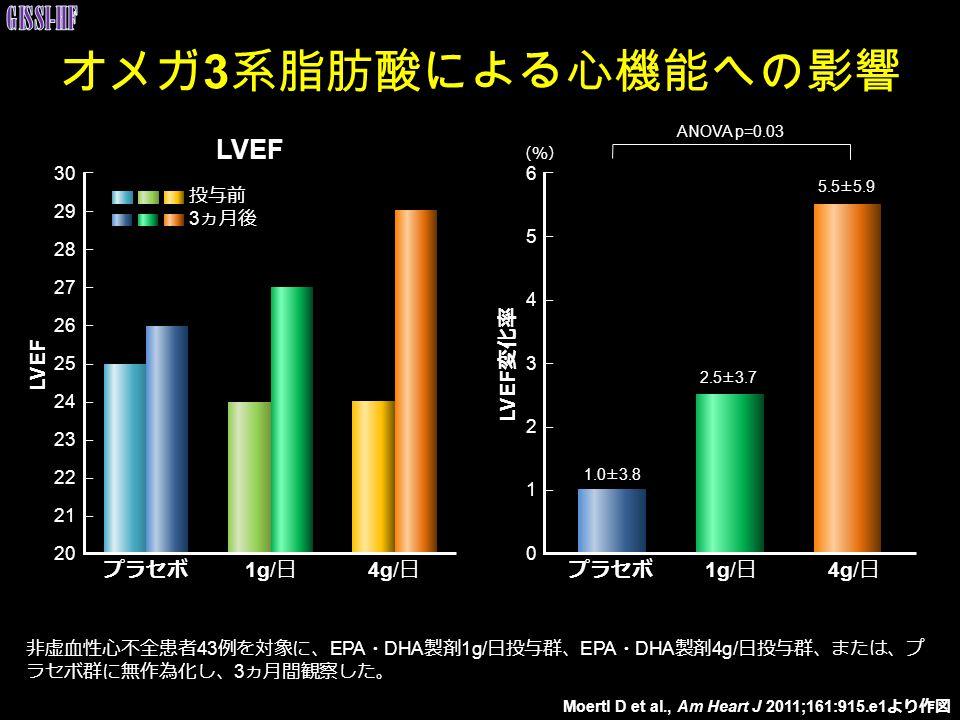 オメガ 3 系脂肪酸による心機能への影響 プラセボ 1g/ 日 4g/ 日 30 29 28 27 25 24 22 21 20 26 23 投与前 3 ヵ月後 プラセボ 1g/ 日 4g/ 日 6 5 4 3 1 0 2 1.0±3.8 2.5±3.7 5.5±5.9 ANOVA p=0.03 (