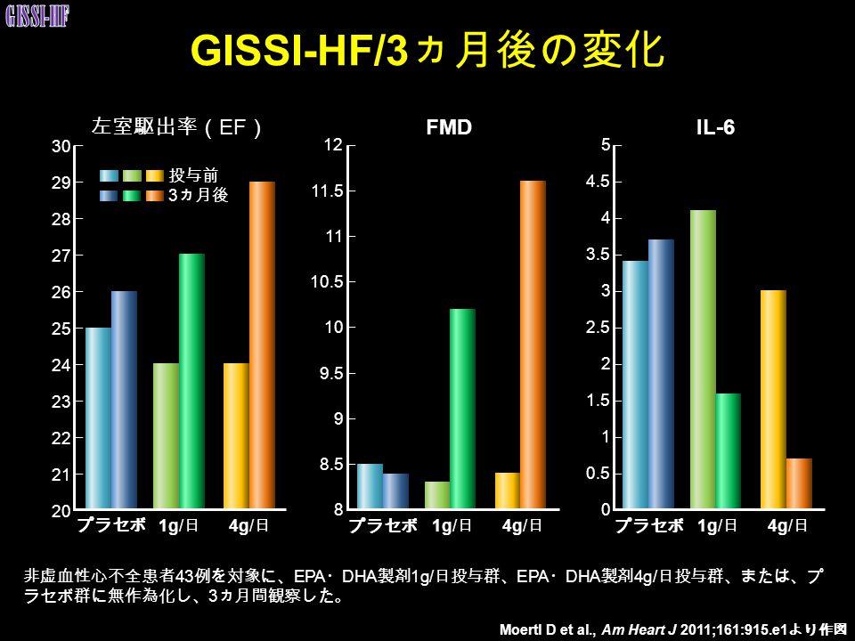 左室駆出率( EF ) FMDIL-6 GISSI-HF/3 ヵ月後の変化 30 29 28 27 26 25 24 23 22 21 20 1g/ 日 4g/ 日プラセボ 1g/ 日 4g/ 日 12 11.5 11 10.5 10 9.5 9 8.5 8 プラセボ 1g/ 日 4g/ 日 5 4