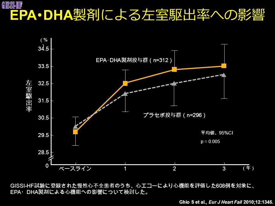 GISSI-HF 試験に登録された慢性心不全患者のうち、心エコーにより心機能を評価した 608 例を対象に、 EPA ・ DHA 製剤による心機能への影響について検討した。 28.5 29.5 30.5 31.5 32.5 33.5 34.5 (%)(%) ベースライン 123 p = 0.005