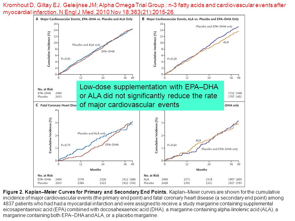 Figure 2. Kaplan–Meier Curves for Primary and Secondary End Points. Kaplan–Meier curves are shown for the cumulative incidence of major cardiovascular