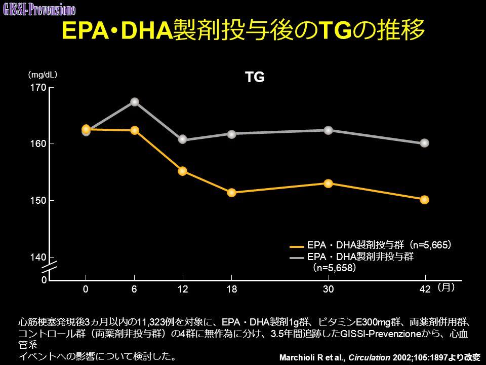 Marchioli R et al., Circulation 2002;105:1897 より改変 TG 0612183042 (月) 170 160 150 140 0 ( mg/dL ) EPA ・ DHA 製剤投与群( n=5,665 ) EPA ・ DHA 製剤非投与群 ( n=5,658