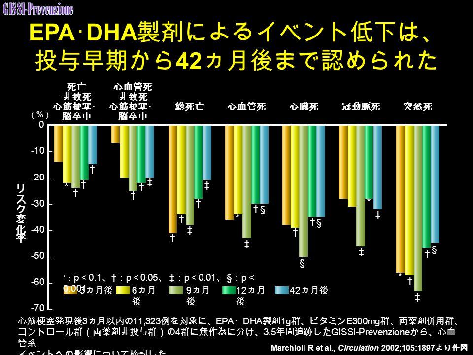 EPA ・ DHA 製剤によるイベント低下は、 投与早期から 42 ヵ月後まで認められた 0 -10 -20 -30 -40 -50 -60 -70 † § 3 ヵ月後 6 ヵ月 後 9 ヵ月 後 12 ヵ月 後 42 ヵ月後 Marchioli R et al., Circulation 2002