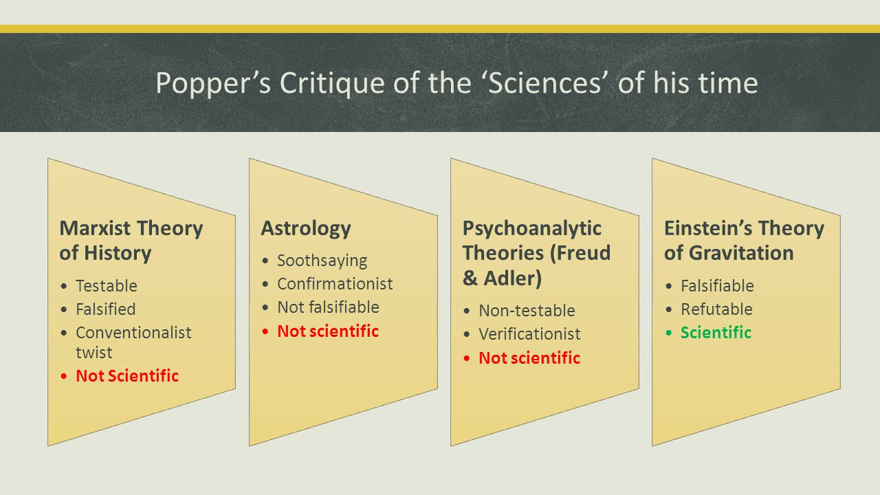 Popper's Critique of the 'Sciences' of his time Marxist Theory of History Testable Falsified Conventionalist twist Not Scientific Astrology Soothsaying Confirmationist Not falsifiable Not scientific Psychoanalytic Theories (Freud & Adler) Non-testable Verificationist Not scientific Einstein's Theory of Gravitation Falsifiable Refutable Scientific