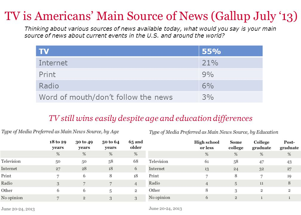 0 TV is Americans' Main Source of News (Gallup July '13) Thinking about various sources of news available today, what would you say is your main sourc