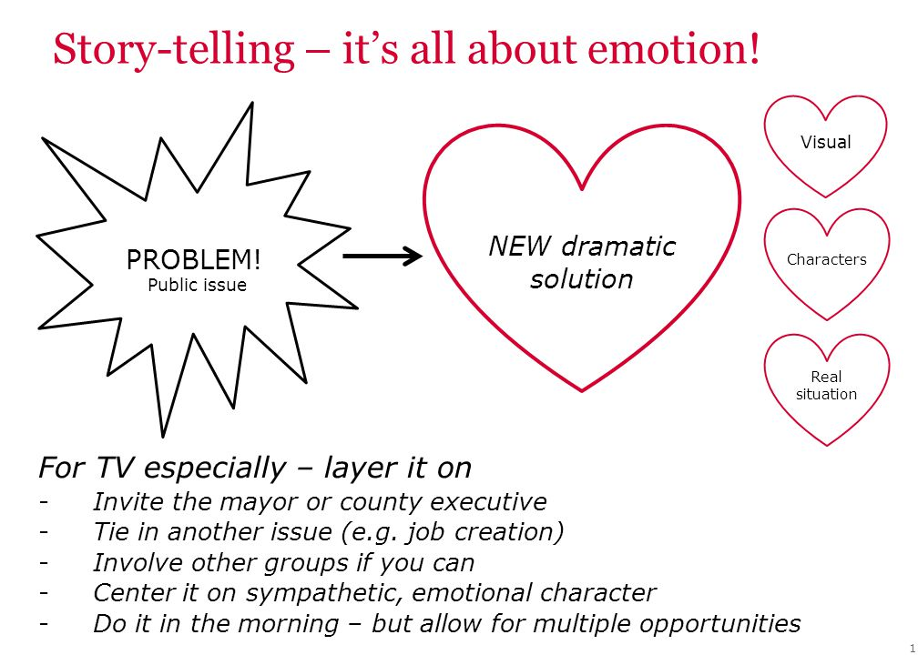 Story-telling – it's all about emotion! 1 NEW dramatic solution Public issue Visual Characters Real situation PROBLEM! For TV especially – layer it on