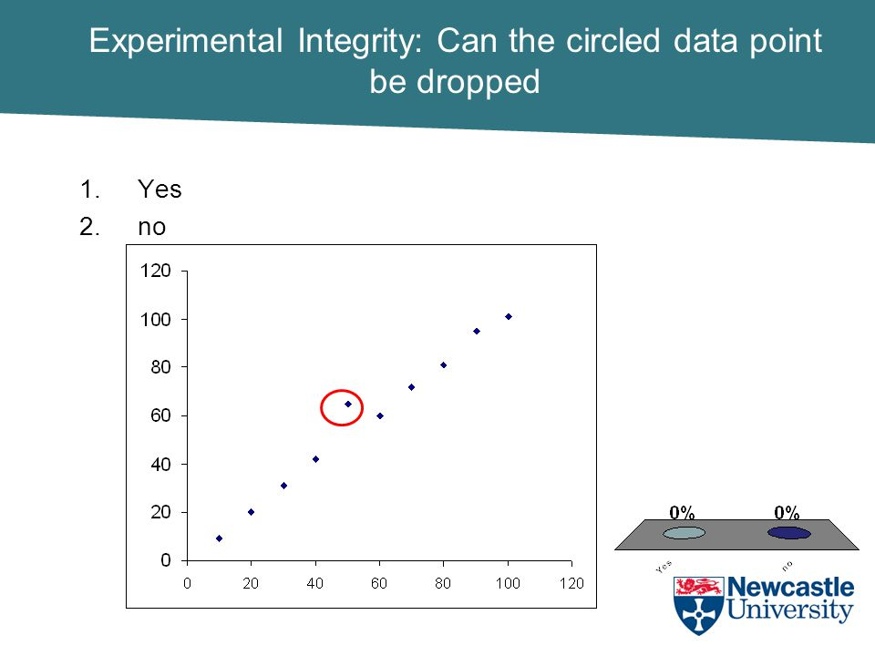 Experimental Integrity: Can the circled data point be dropped 1.Yes 2.no