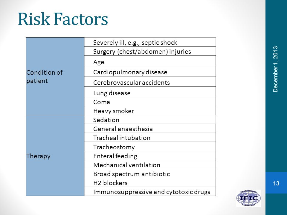 Risk Factors December 1, 2013 Condition of patient Severely ill, e.g., septic shock Surgery (chest/abdomen) injuries Age Cardiopulmonary disease Cerebrovascular accidents Lung disease Coma Heavy smoker Therapy Sedation General anaesthesia Tracheal intubation Tracheostomy Enteral feeding Mechanical ventilation Broad spectrum antibiotic H2 blockers Immunosuppressive and cytotoxic drugs 13