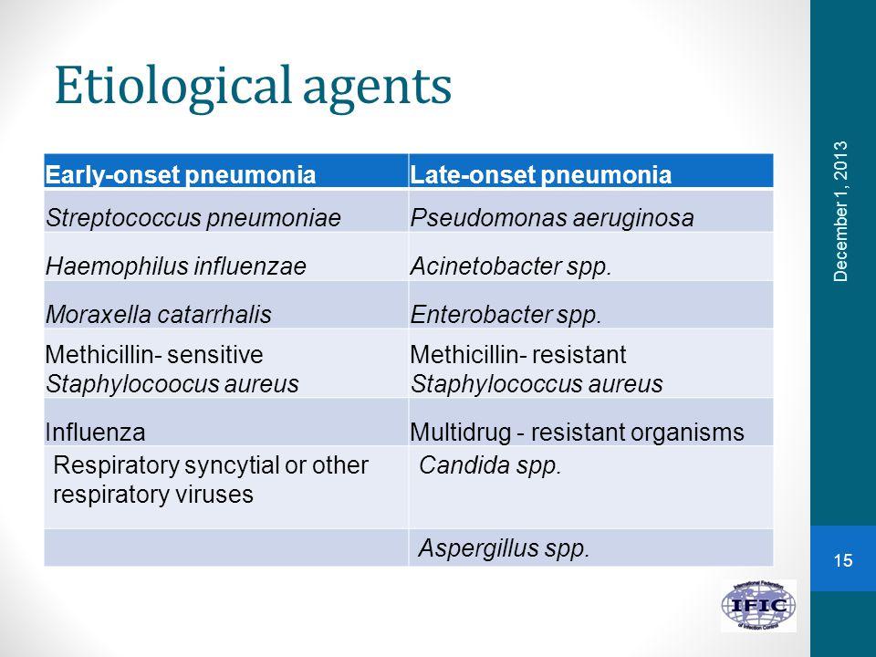 Etiological agents Early-onset pneumoniaLate-onset pneumonia Streptococcus pneumoniaePseudomonas aeruginosa Haemophilus influenzaeAcinetobacter spp. M