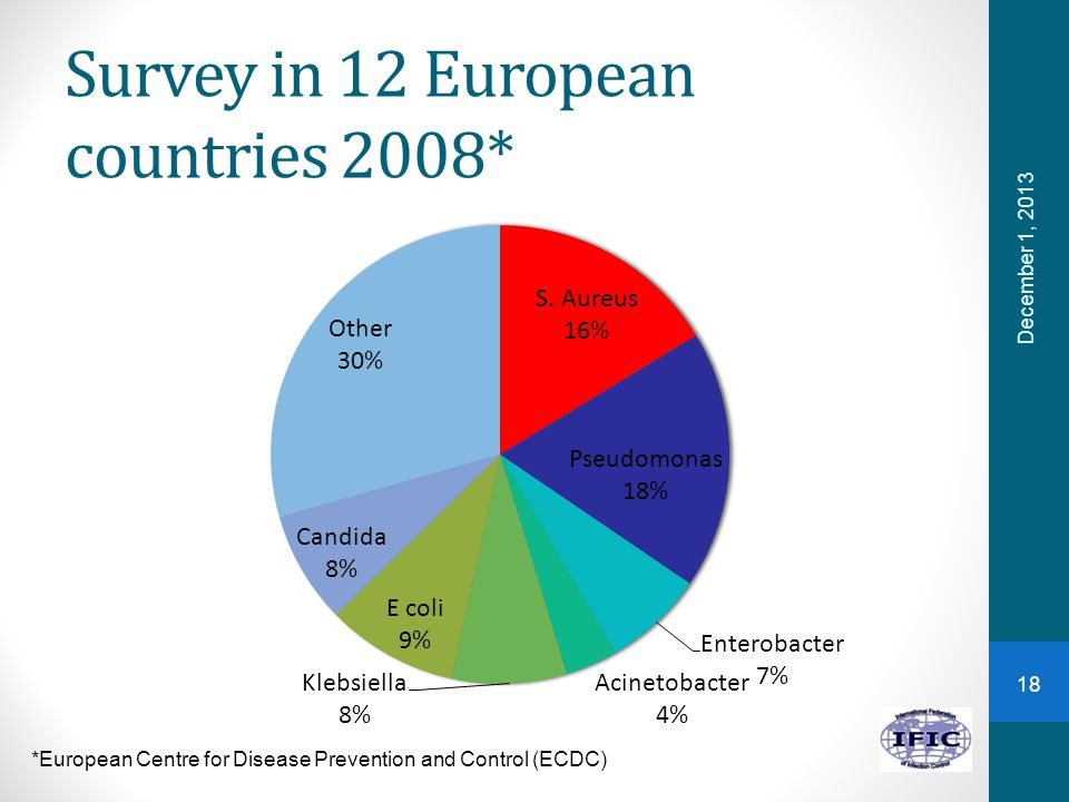 Survey in 12 European countries 2008* December 1, 2013 *European Centre for Disease Prevention and Control (ECDC) 18