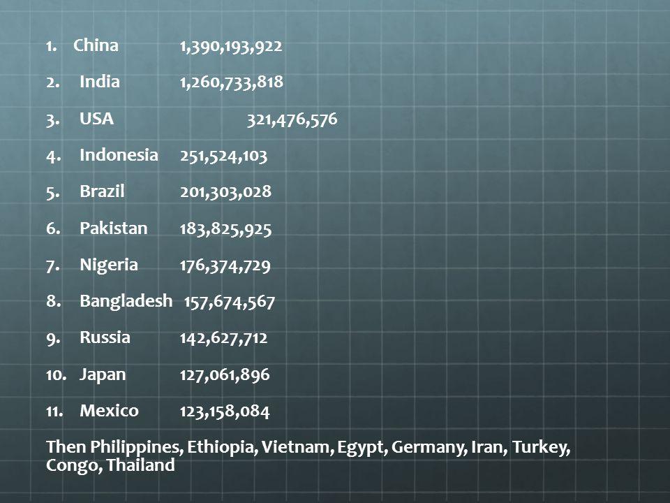 1. China1,390,193,922 2. 2.India1,260,733,818 3. 3.USA321,476,576 4. 4.Indonesia 251,524,103 5. 5.Brazil 201,303,028 6. 6.Pakistan183,825,925 7. 7.Nig