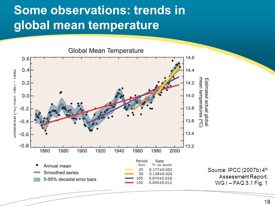 Some observations: trends in global mean temperature Source: IPCC (2007b) 4 th Assessment Report, WG I – FAQ 3.1 Fig.