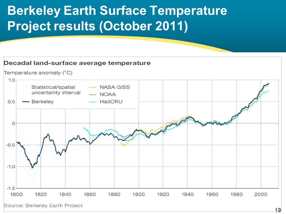 Berkeley Earth Surface Temperature Project results (October 2011) 19