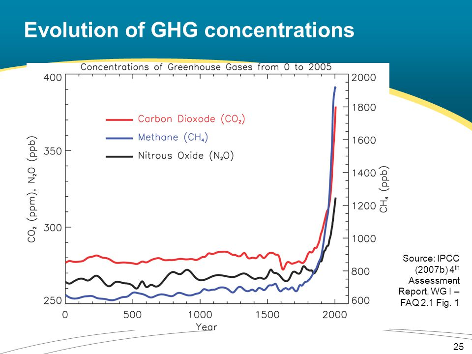Evolution of GHG concentrations Source: IPCC (2007b) 4 th Assessment Report, WG I – FAQ 2.1 Fig.