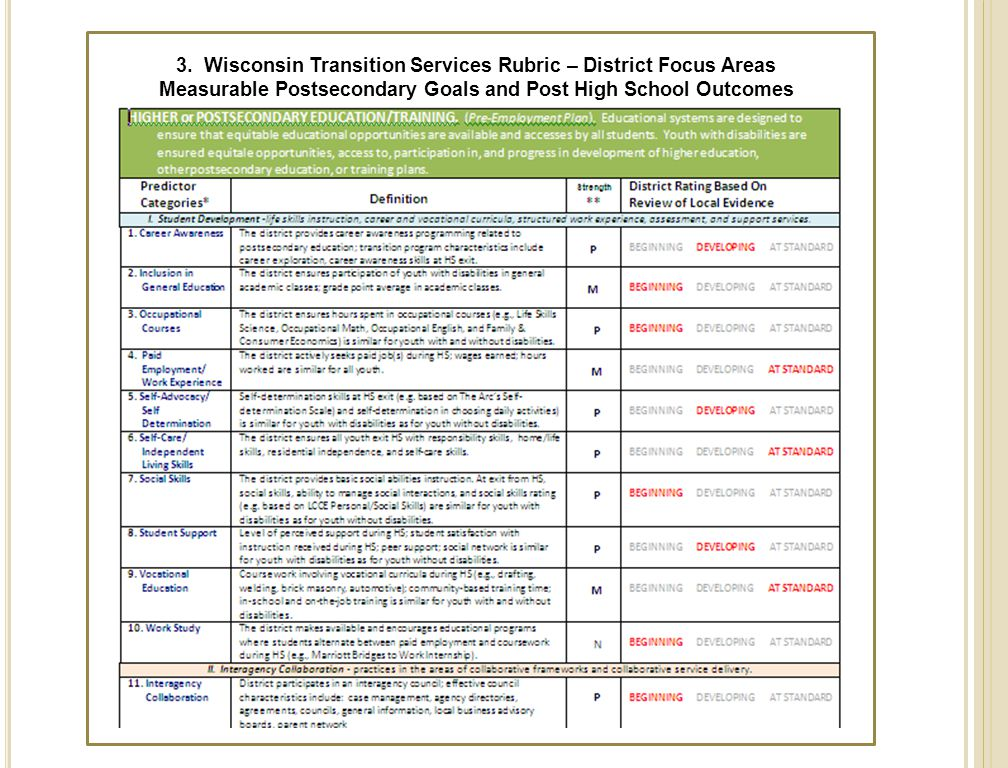 3. Wisconsin Transition Services Rubric – District Focus Areas Measurable Postsecondary Goals and Post High School Outcomes 36