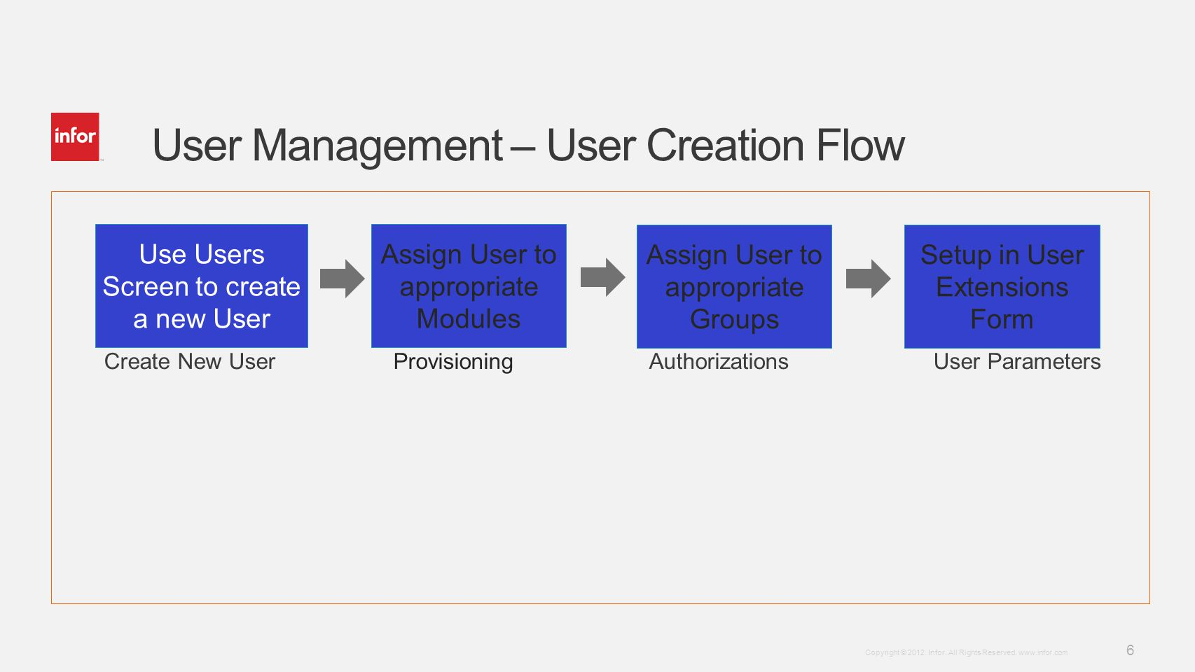 Template v4 September 27, 2012 6 Copyright © 2012. Infor. All Rights Reserved. www.infor.com User Management – User Creation Flow Use Users Screen to