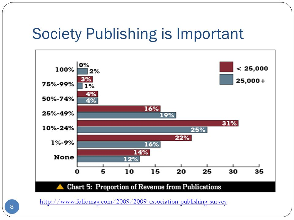 Trends in Scholarly Publishing Digital formats Mobile access/e-readers Evolving concepts of information usage Role of content databases Bundles, collections, PPV Library consortia Editorial & production enhancements Social media Semantic publishing/semantic enrichment Decreasing library budgets Open Access NFP For-profit Funder Author-friendly copyright Contract publishing 19