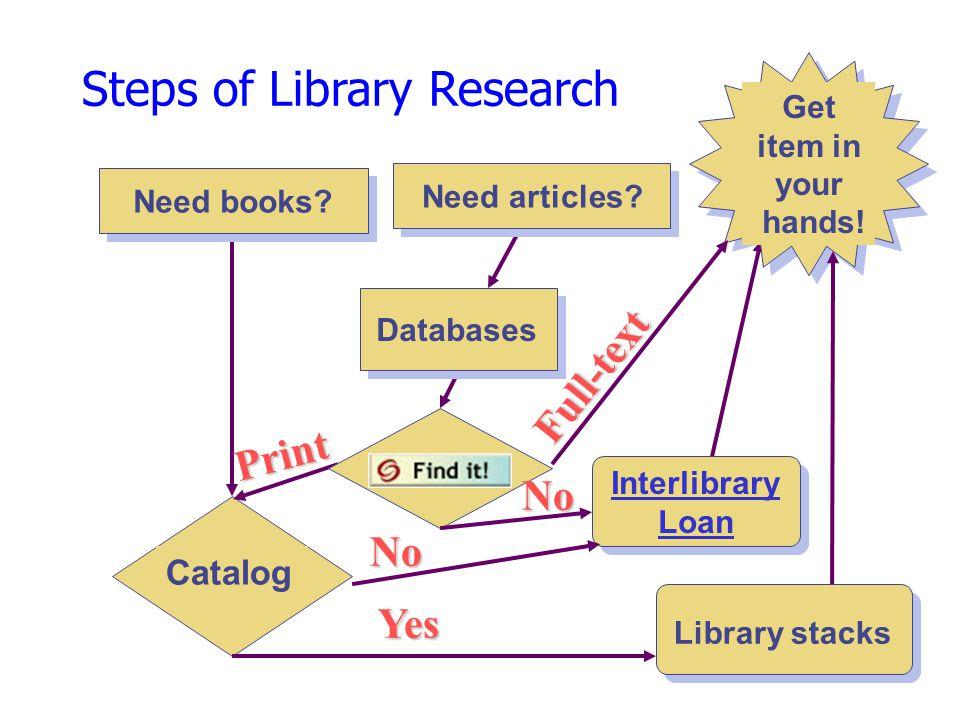 Flow of Scientific Information http://www.lib.uwaterloo.ca/usered/grad/researchskills/flow_of_info.html http://www.indiana.edu/~cheminfo/acs800/structs.html Timeline 0 1-2 years 2-3 years 3 years 4 years 5 years 7-10 years