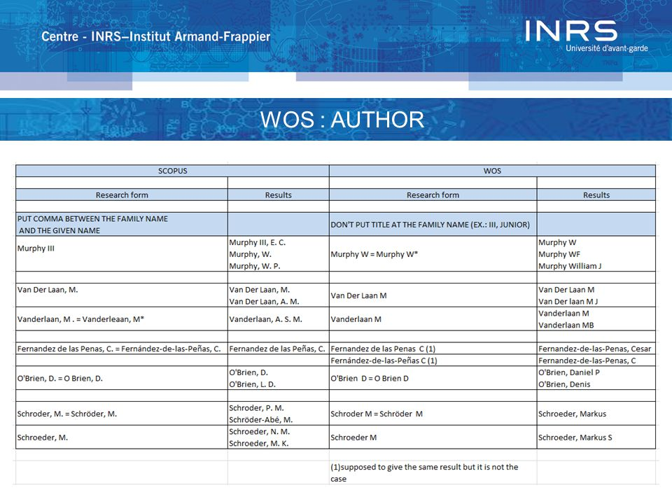 WOS : REFERENCES 113 References Article title Authors & affiliations Abstract Article Periodical title