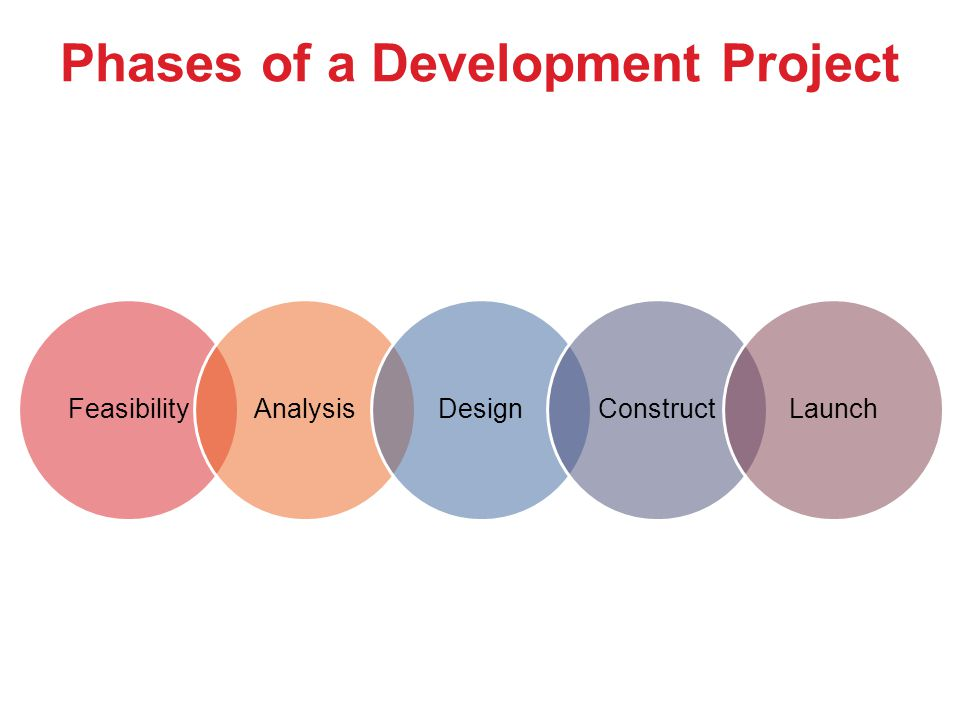 Phases of a Development Project
